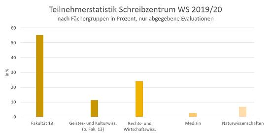Teilnehmerstatistik WS 19-20 nach Fächergruppen