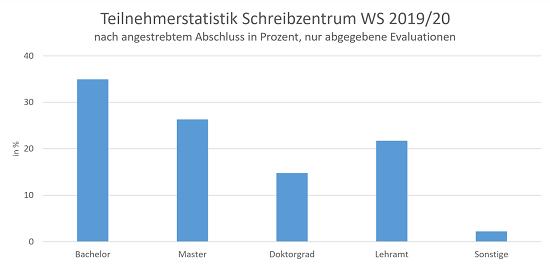 Teilnehmerstatistik WS 19-20 nach Abschluss